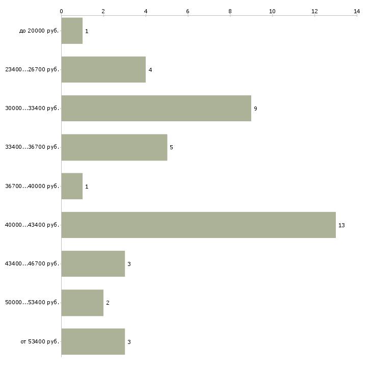 Найти работу рентгенлаборант  - График распределения вакансий «рентгенлаборант» по зарплате