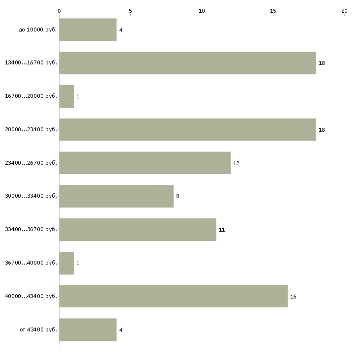 Найти работу сотрудники  - График распределения вакансий «сотрудники» по зарплате