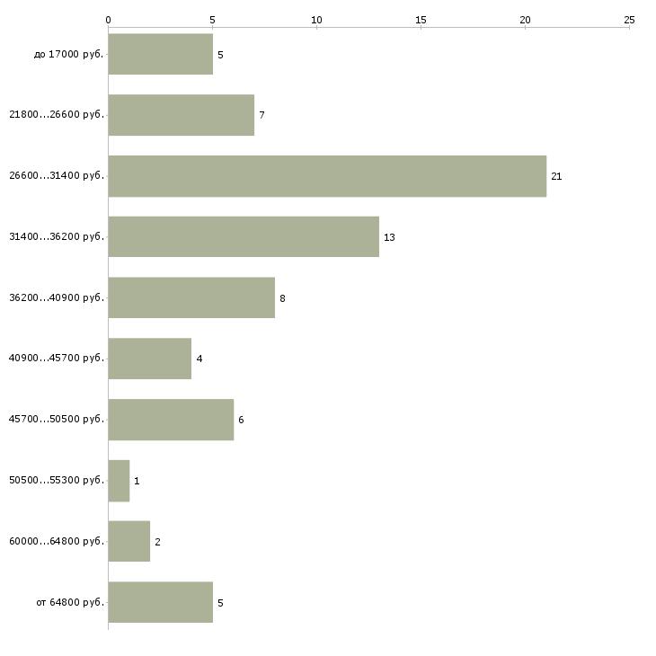 Найти работу специалист по автострахованию  - График распределения вакансий «специалист по автострахованию» по зарплате