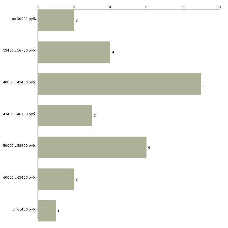 Найти работу специалист по допечатной подготовке  - График распределения вакансий «специалист по допечатной подготовке» по зарплате