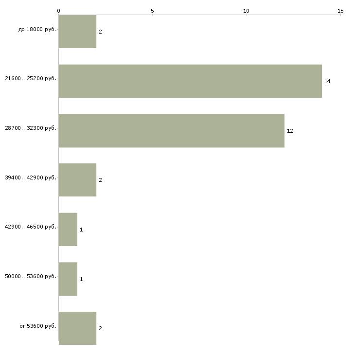 Найти работу утюжильщица  - График распределения вакансий «утюжильщица» по зарплате