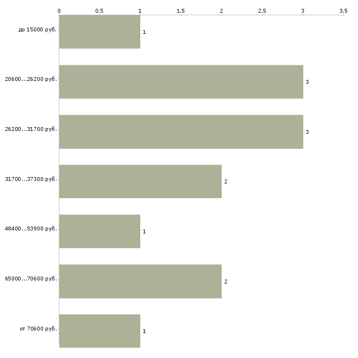 Найти работу штукатур  - График распределения вакансий «штукатур» по зарплате