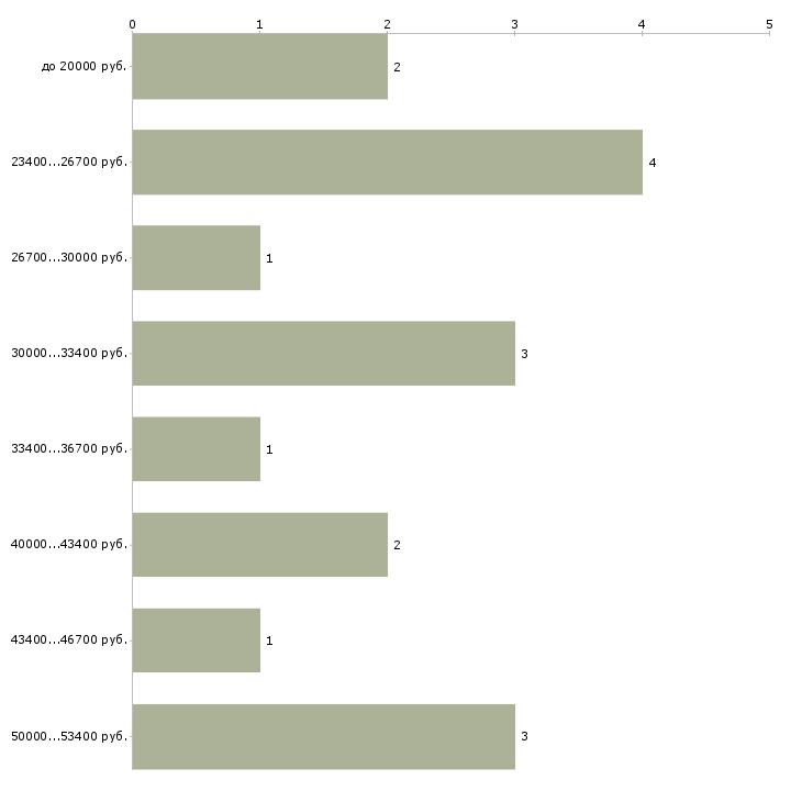 Найти работу электронные торги  - График распределения вакансий «электронные торги» по зарплате