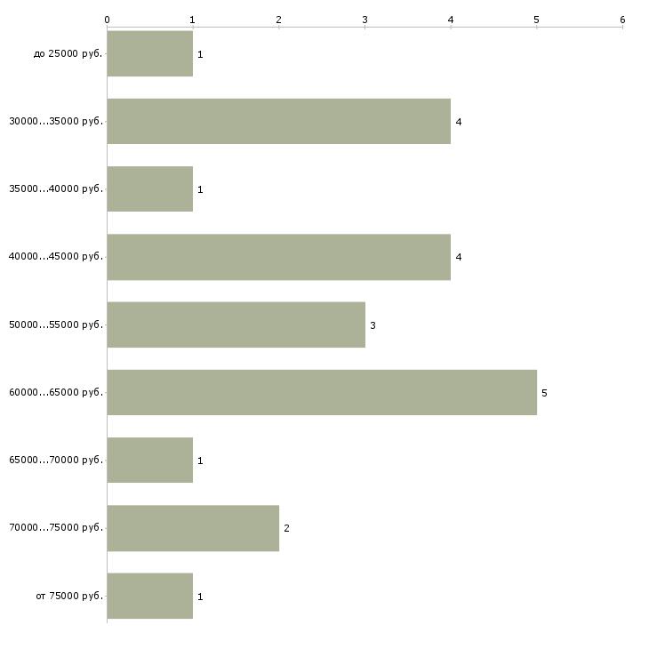 Найти работу 2d художник  - График распределения вакансий «2d художник» по зарплате