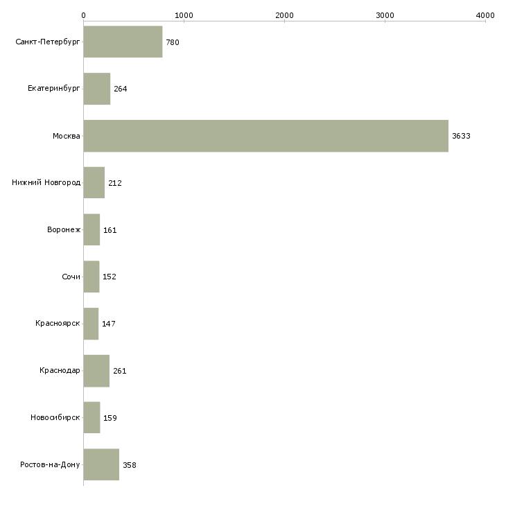 Найти работу агент-Число вакансий «агент» на сайте в городах Росcии