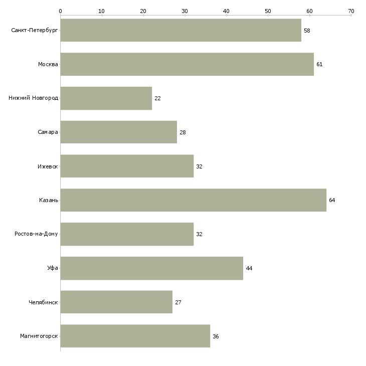 Найти работу вахтер-Число вакансий «вахтер» на сайте в городах Росcии
