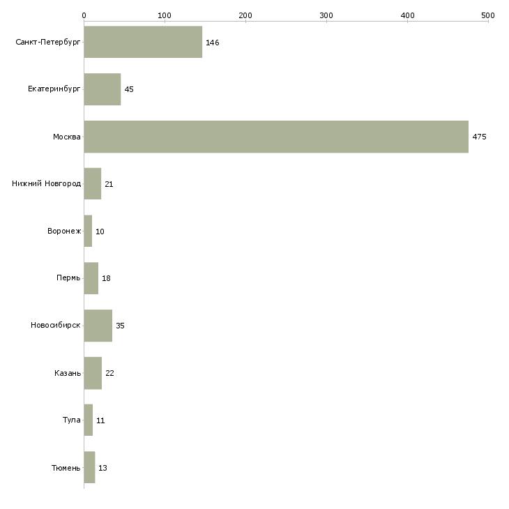 Найти работу веб аналитик-Число вакансий «веб аналитик» на сайте в городах Росcии