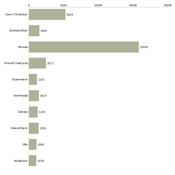 Найти работу водители-Число вакансий «водители» на сайте в городах Росcии