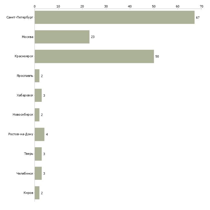 Найти работу доставщик-Число вакансий «доставщик» на сайте в городах Росcии