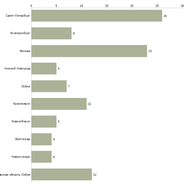 Найти работу комиссар-Число вакансий «комиссар» на сайте в городах Росcии