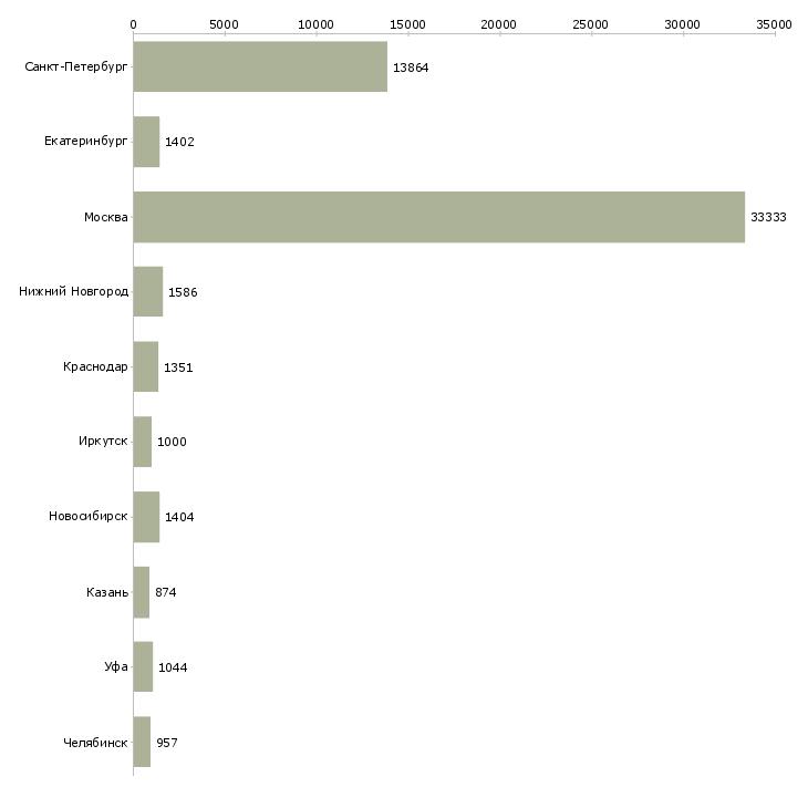 Найти работу покупатель-Число вакансий «покупатель» на сайте в городах Росcии