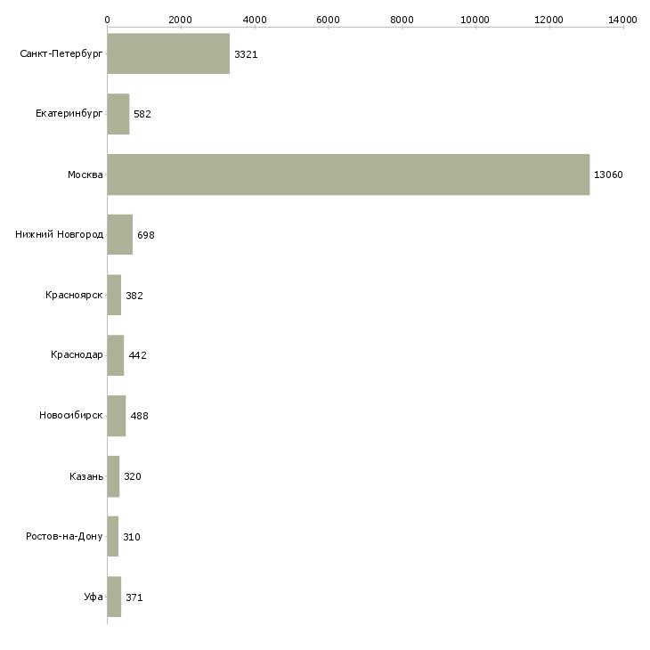Найти работу продавцам-Число вакансий «продавцам» на сайте в городах Росcии