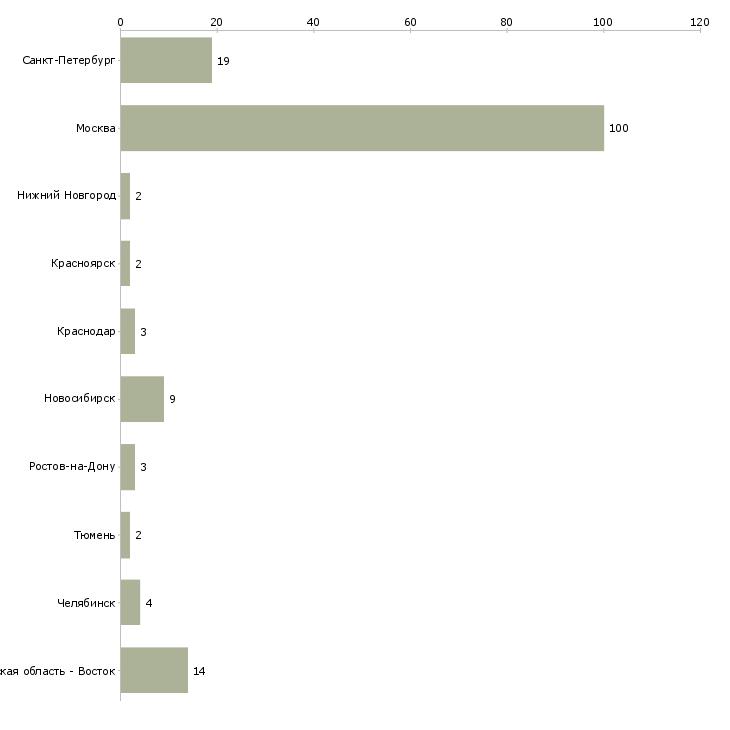 Найти работу продюсер-Число вакансий «продюсер» на сайте в городах Росcии