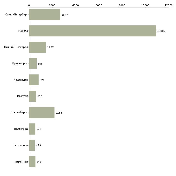 Найти работу работник-Число вакансий «работник» на сайте в городах Росcии