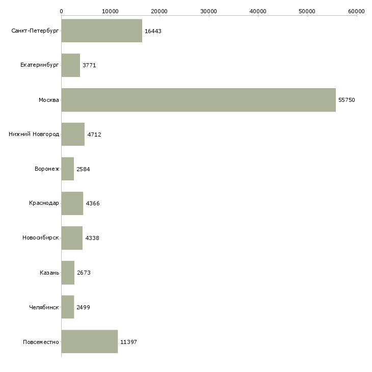 Найти работу сотрудник-Число вакансий «сотрудник» на сайте в городах Росcии
