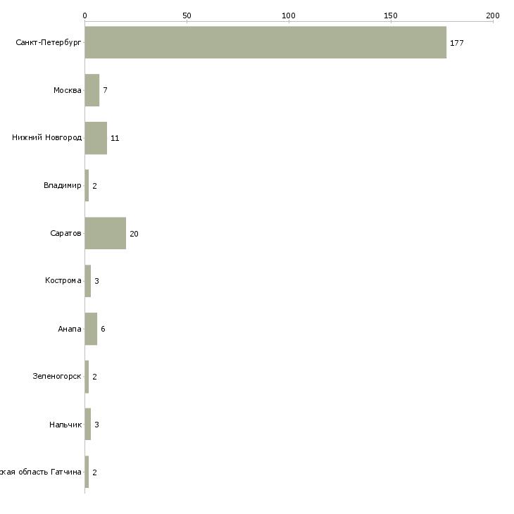 Найти работу стрелки-Число вакансий «стрелки» на сайте в городах Росcии