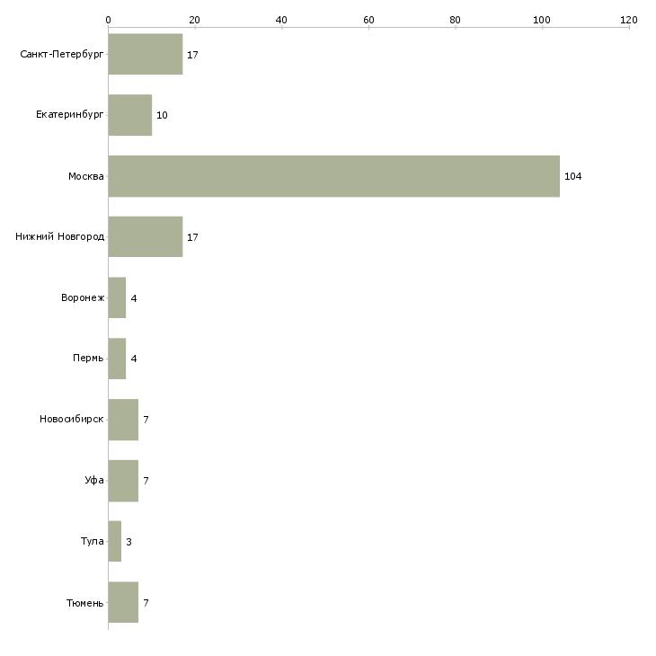 Найти работу так бывает-Число вакансий «так бывает» на сайте в городах Росcии