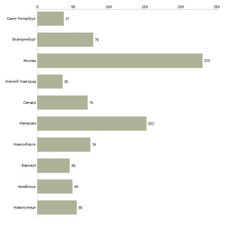 Найти работу финансист-Число вакансий «финансист» на сайте в городах Росcии