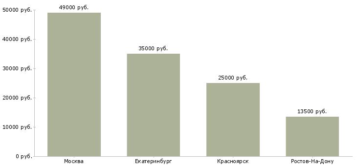 Поиск работы домработница к-Медиана зарплаты для вакансии «домработница к» в других городах
