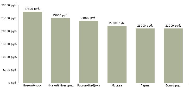 Поиск работы информатор-Медиана зарплаты для вакансии «информатор» в других городах