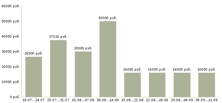 Вакансии «комплектовщик комплектовщик»-Медиана зарплаты по вакансии «комплектовщик комплектовщик» за 2 месяца