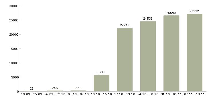 Работа «администраторы»-Число вакансий «администраторы» на сайте за 2 месяца