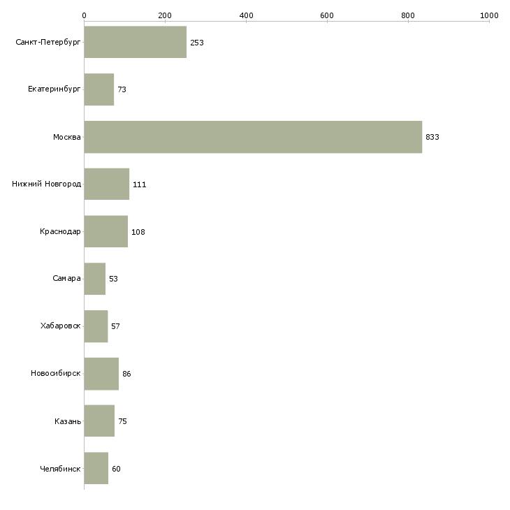 Найти работу администратор системный-Число вакансий «администратор системный» на сайте в городах Росcии