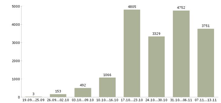 Работа «без вложений»-Число вакансий «без вложений» на сайте за 2 месяца