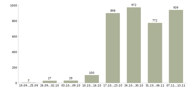 Работа «бухгалтер главный»-Число вакансий «бухгалтер главный» на сайте за 2 месяца