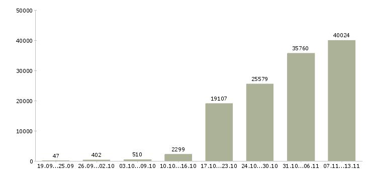 Работа «вахта»-Число вакансий «вахта» на сайте за 2 месяца