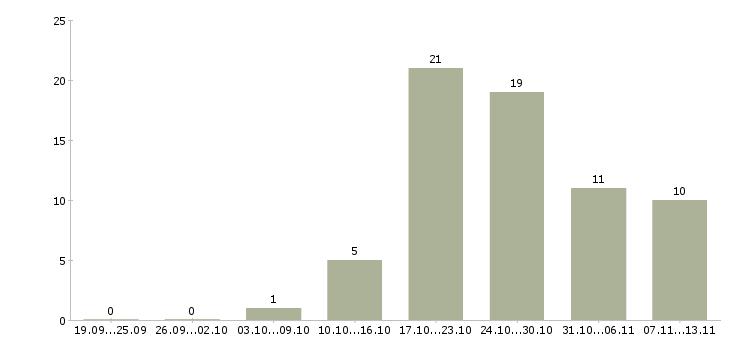 Работа «вебмастер»-Число вакансий «вебмастер» на сайте за 2 месяца
