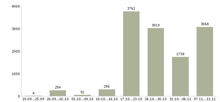 Работа «водители категории в»-Число вакансий «водители категории в» на сайте за 2 месяца
