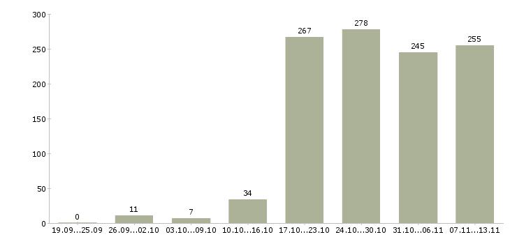 Работа «водители на газель»-Число вакансий «водители на газель» на сайте за 2 месяца