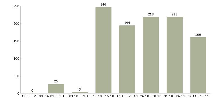 Работа «водители с авто и без»-Число вакансий «водители с авто и без» на сайте за 2 месяца