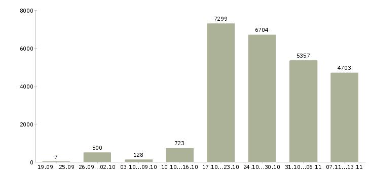 Работа «водитель автомобиля»-Число вакансий «водитель автомобиля» на сайте за 2 месяца
