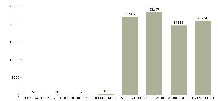 Работа «водитель водитель экспедитор»-Число вакансий «водитель водитель экспедитор» на сайте за последние 2 месяца