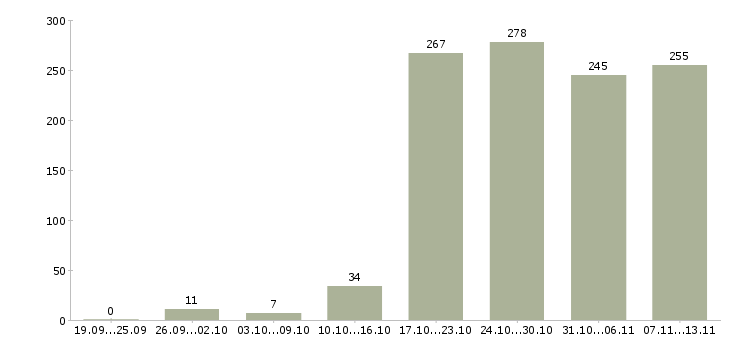 Работа «водитель на газель»-Число вакансий «водитель на газель» на сайте за 2 месяца