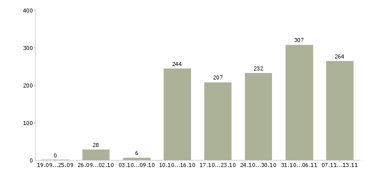 Работа «водитель на своем авто»-Число вакансий «водитель на своем авто» на сайте за 2 месяца