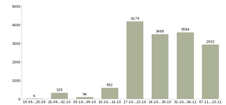 Работа «водитель с автомобилем»-Число вакансий «водитель с автомобилем» на сайте за 2 месяца