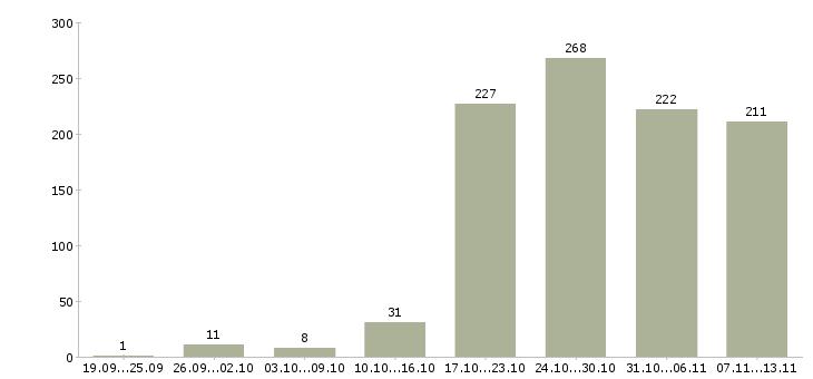 Работа «водитель с газелью»-Число вакансий «водитель с газелью» на сайте за 2 месяца