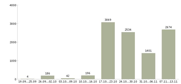 Работа «водитель с категорией в»-Число вакансий «водитель с категорией в» на сайте за 2 месяца