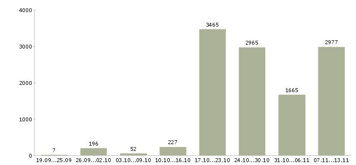 Работа «водитель с категорией с»-Число вакансий «водитель с категорией с» на сайте за 2 месяца