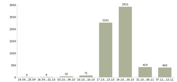 Работа «воспитатели»-Число вакансий «воспитатели» на сайте за 2 месяца