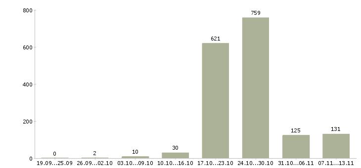 Работа «воспитатель детского сада»-Число вакансий «воспитатель детского сада» на сайте за 2 месяца
