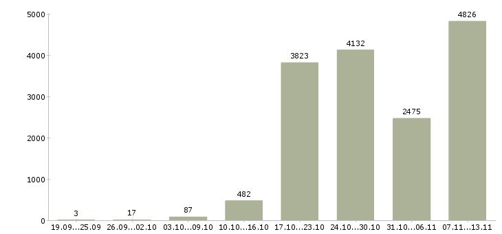 Работа «всем новичкам»-Число вакансий «всем новичкам» на сайте за 2 месяца