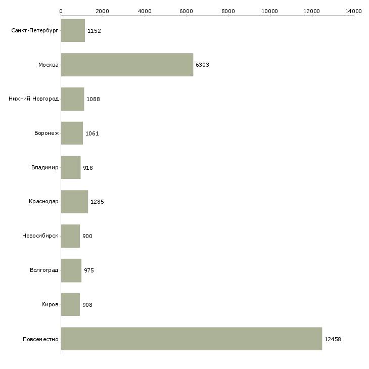 Найти работу в интернете на дому-Число вакансий «в интернете на дому» на сайте в городах Росcии