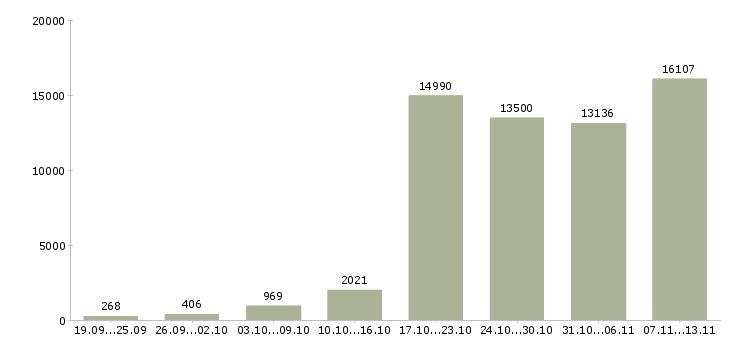 Работа «в интернете на дому»-Число вакансий «в интернете на дому» на сайте за 2 месяца