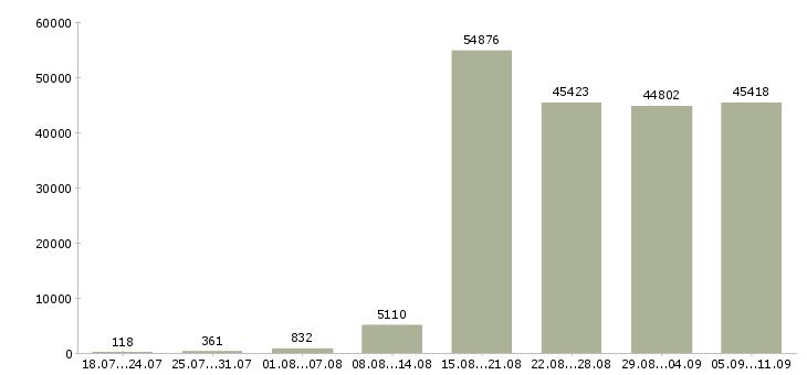Работа «в офисе»-Число вакансий «в офисе» на сайте за последние 2 месяца