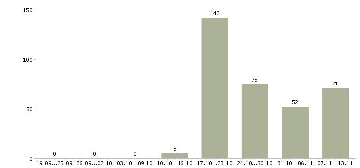 Работа «гастроном»-Число вакансий «гастроном» на сайте за 2 месяца
