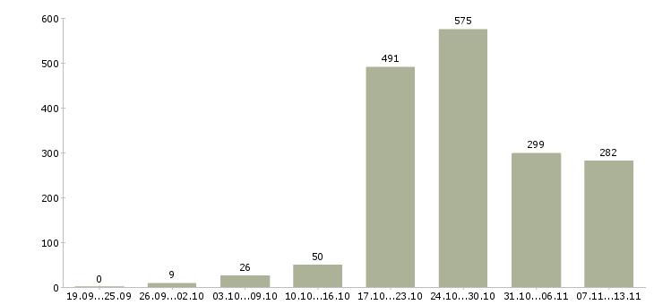 Работа «горничные»-Число вакансий «горничные» на сайте за 2 месяца